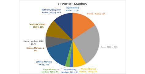 Verteilung markus